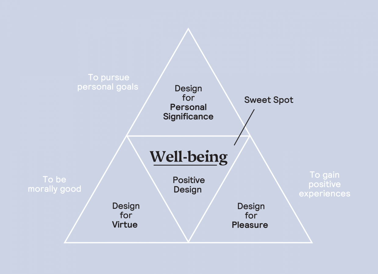 Diagram Wellness at Work